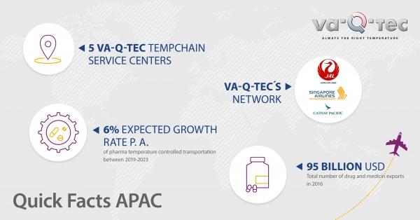 va-Q-tec expands in Southeast Asia