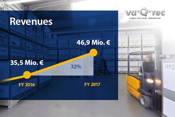 va-Q-tec veröffentlicht vorläufige Zahlen 2017