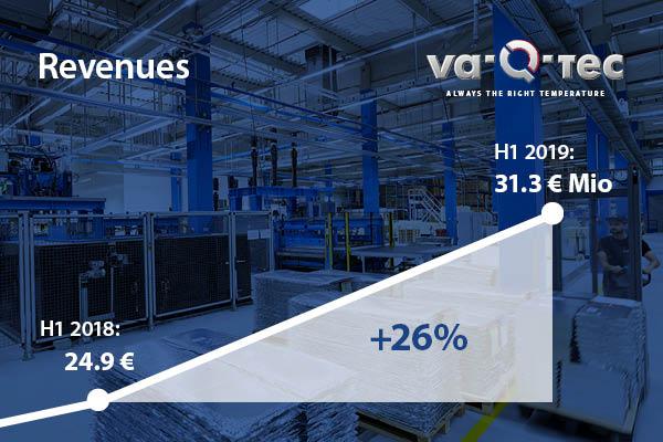 va-Q-tec mit dynamischem Wachstum in H1 2019 und Verdreifachung des EBITDA